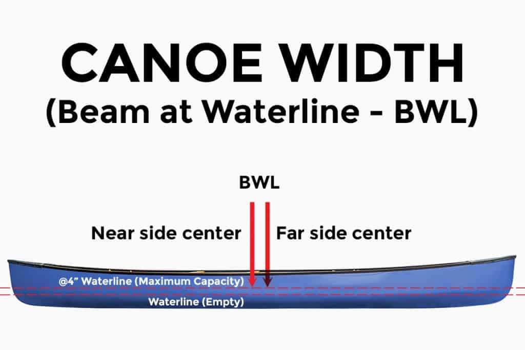 How Wide is a Canoe - Beam at the Waterline