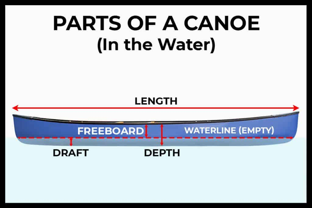 Basic Parts of a Canoe in Water