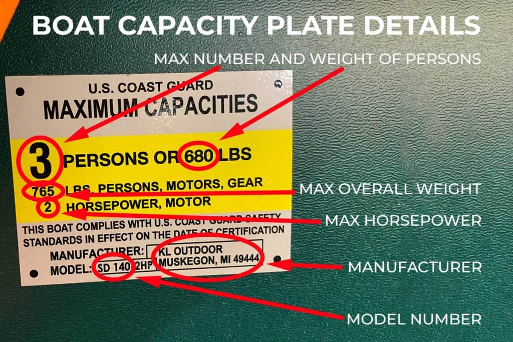 What does a Boat's Capacity Plate Indicate?
